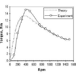 MathCad model torque/speed curve, final design, 10A coil