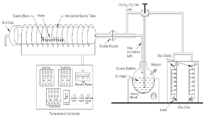Rheem Wiring Schematics Schematic Diagram Of Horizontal Oxidation Furnace Light