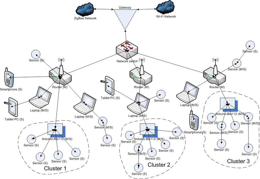 The Bluetooth Low Energy standard wireless sensor network