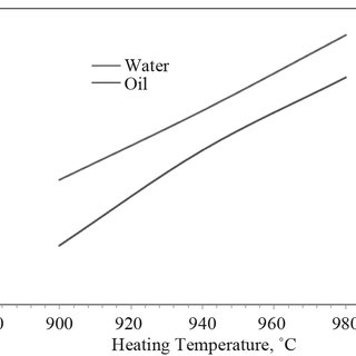 Change in hardness values of a medium carbon steel on