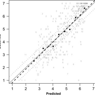 (PDF) Prediction of COPD-specific health-related quality