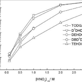 (PDF) SOLVENT EXTRACTION BEHAVIOR OF TRIVALENT METAL IONS
