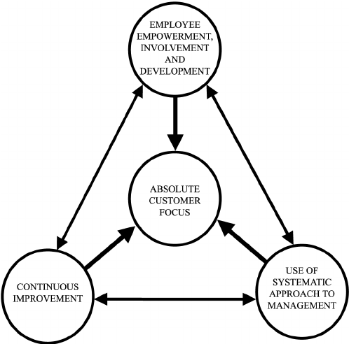 Impact of total quality management on productivity (PDF