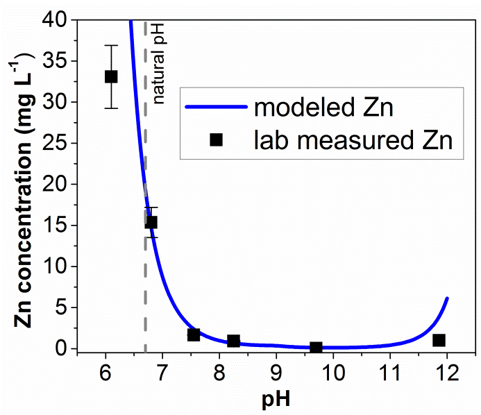 Dependency of Zn solubility on pH. Results from