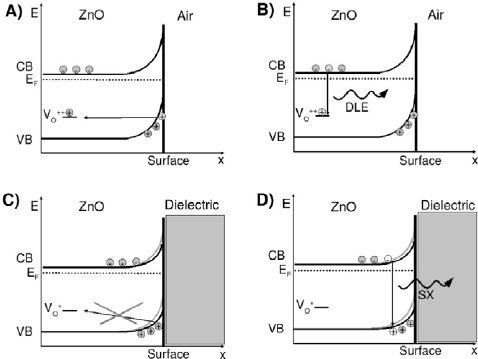 Model of the surface of a ZnO nanowire to explain the
