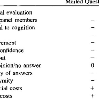 (PDF) Delphi questionnaires versus individual and group