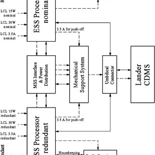 Signal conditioning circuit for the embedded temperature