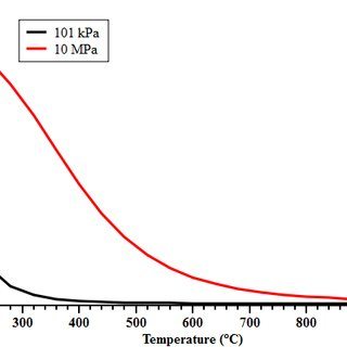 Production of liquid oxygen by cryogenic distillation