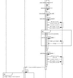 7 sequence diagram of an example interaction with dakora in this case a [ 850 x 1157 Pixel ]