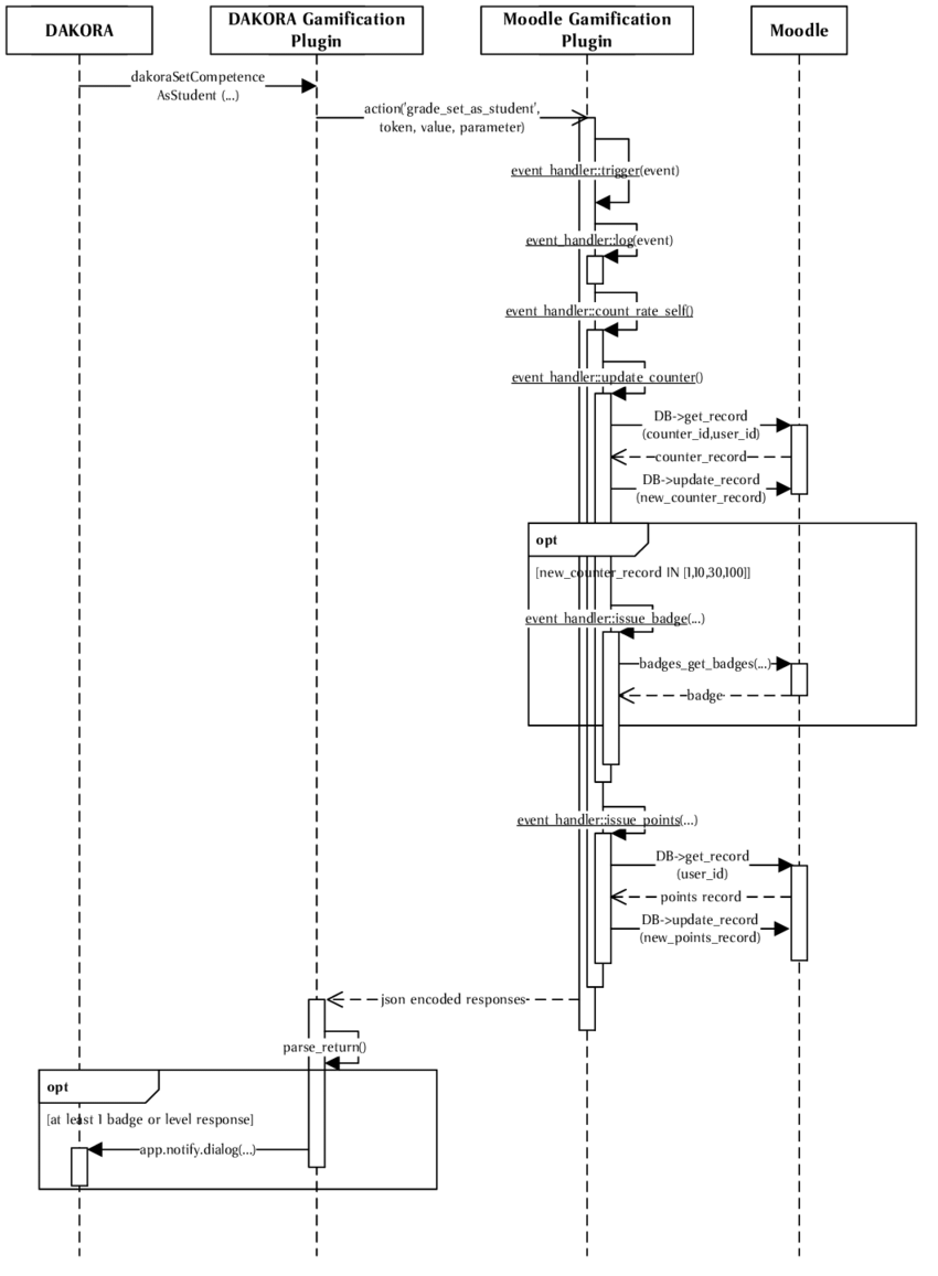 medium resolution of 7 sequence diagram of an example interaction with dakora in this case a