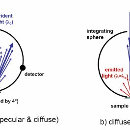 Measurement setups for reflection measurements with an