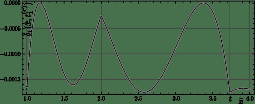 Relative error of the first Newton-Raphson correction of