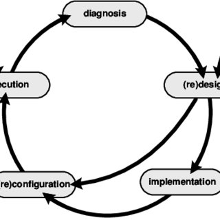 The L * life-cycle model describing a process mining