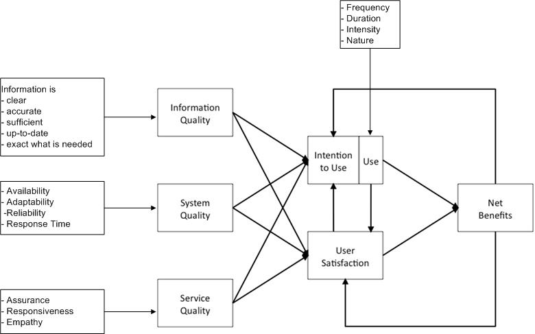 Nomological network of the updated IS Success Model (W. H