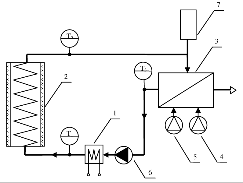 Block schematic of the heating plant with time-delay