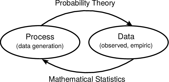 8: Relation between probability theory and mathematical