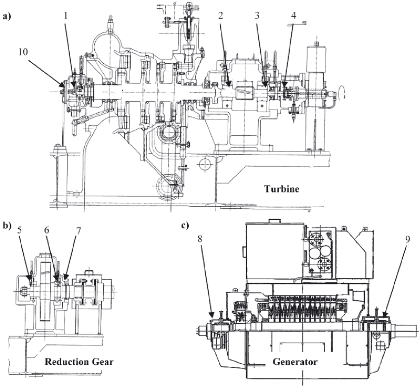 Longitudinal sections of the turbine (a), reduction gear
