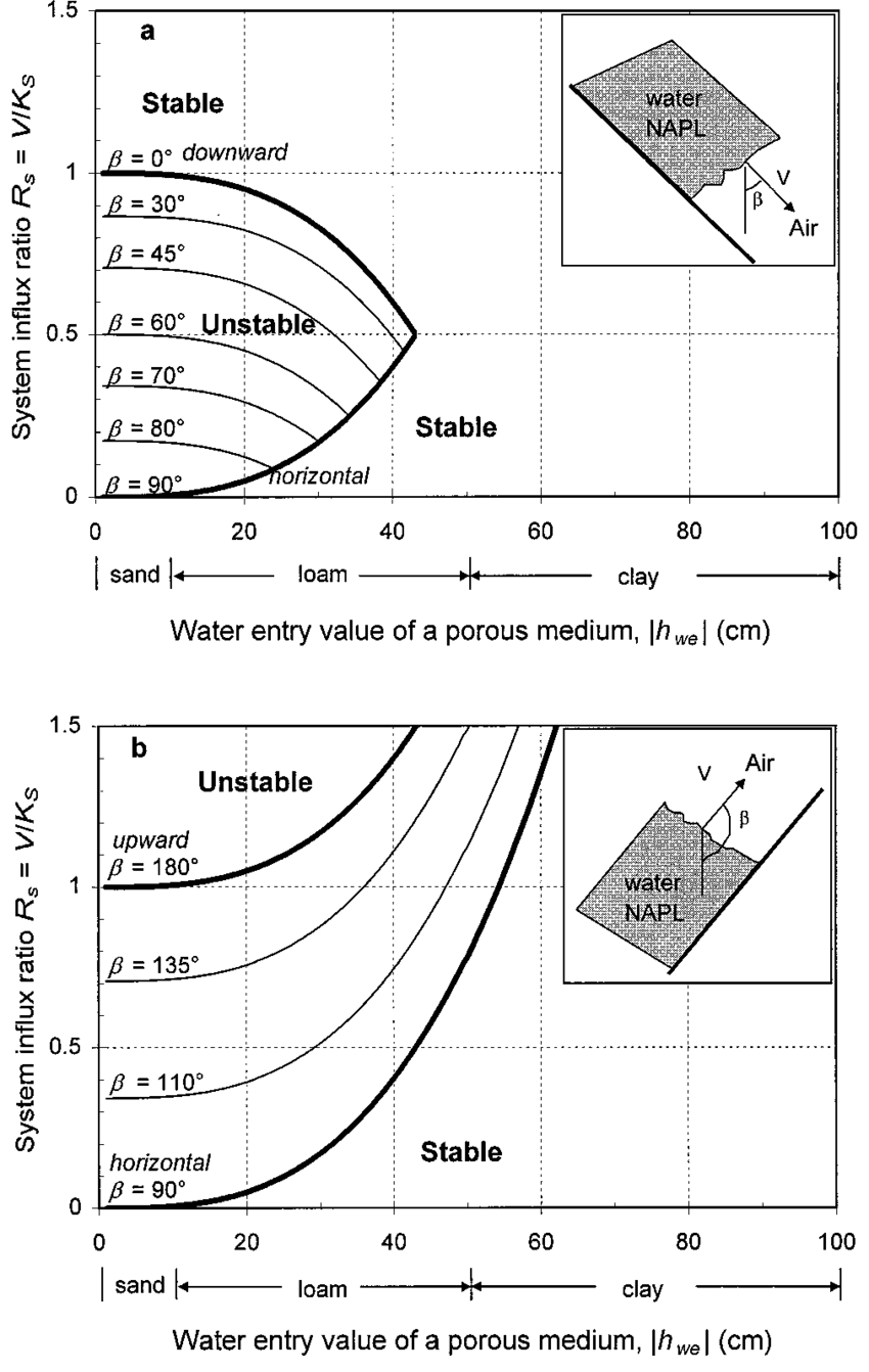 medium resolution of stable and unstable flow with respect to the system influx ratio r s v