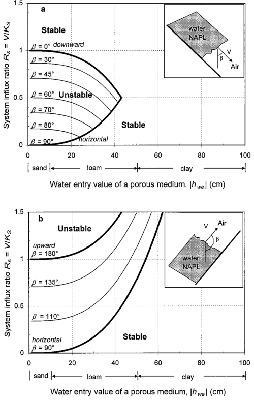 small resolution of stable and unstable flow with respect to the system influx ratio r s v