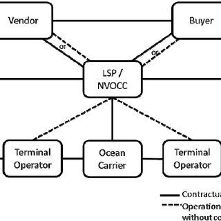 (PDF) Ocean container transport:an underestimated and