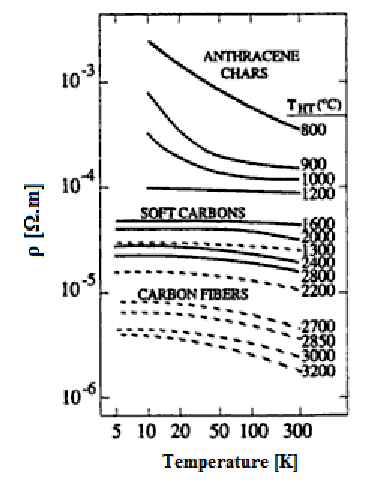 Comparison of temperature dependence of the electrical