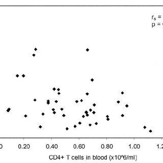 (PDF) Serum soluble interleukin-2 receptor measurement in