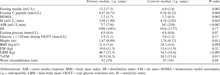 Data pertaining to glucose homeostasis and body