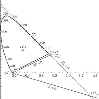 (PDF) Mathematical description of a method for deriving