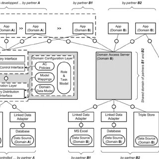 The App Orchestration Process of the Industrial App