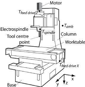 Three axis machine tool schema and relevant temperature