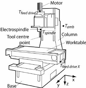 Three axis machine tool schema and relevant temperature