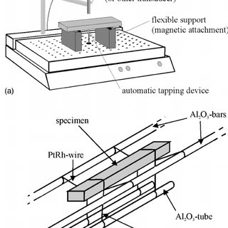 (PDF) Impulse Excitation Apparatus to Measure Resonant