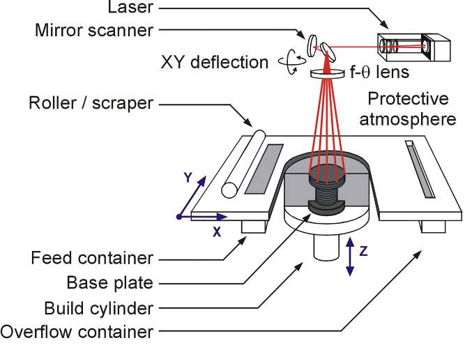 Figure 1 Schematic Diagram Of The Laser Cutting Configuration For The