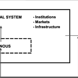 Stylized View of Factors Affecting Financial System