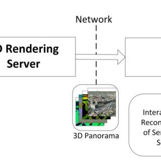 (PDF) A Service-Oriented Platform for Interactive 3D Web