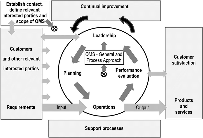Model of a process-based quality management system
