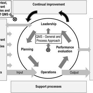 Steps for Implementing ISO 17025 in Laboratories