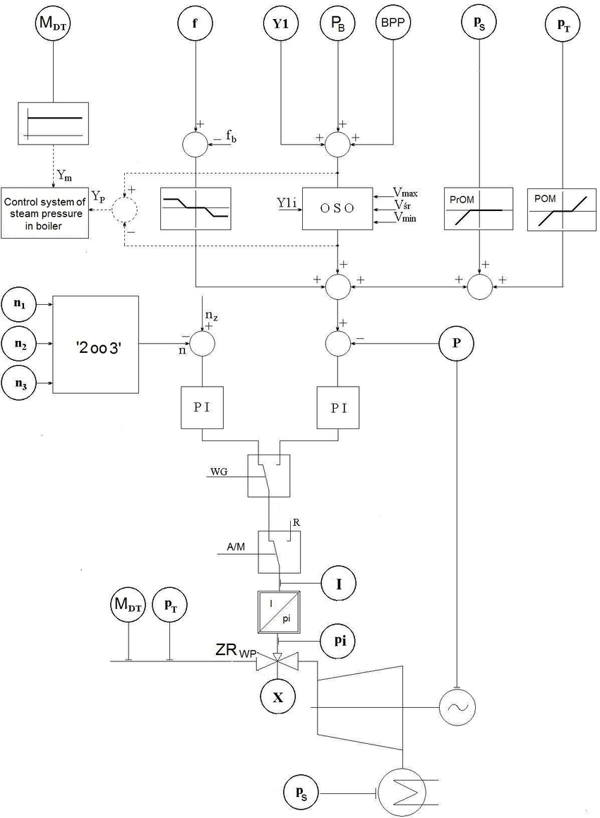 hight resolution of the block diagram of the control system of a condensing turbine to improve the clarity