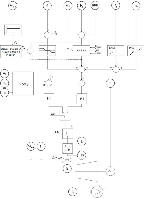 small resolution of the block diagram of the control system of a condensing turbine to improve the clarity