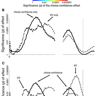 (PDF) Cortical alpha activity predicts the confidence in
