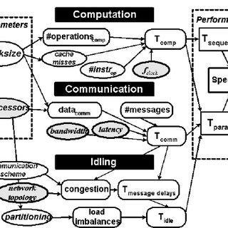 (PDF) Causal Performance Models of Computer Systems