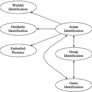 (PDF) Player Identification in Online Games: Validation of