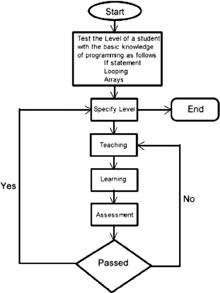 Data flowchart of the proposed open learning adaptive
