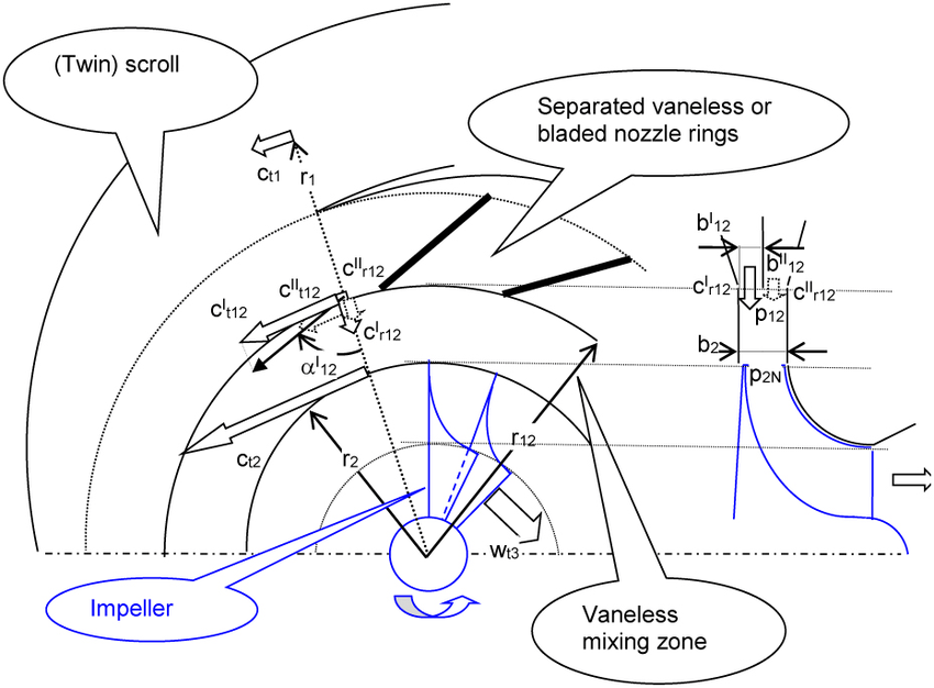 A scheme of parallel twin entry scroll with bladed nozzles
