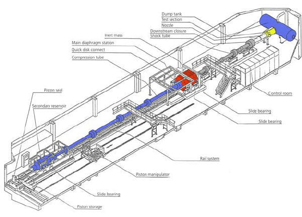 Schematic of the High Enthalpy Shock Tunnel Göttingen, HEG