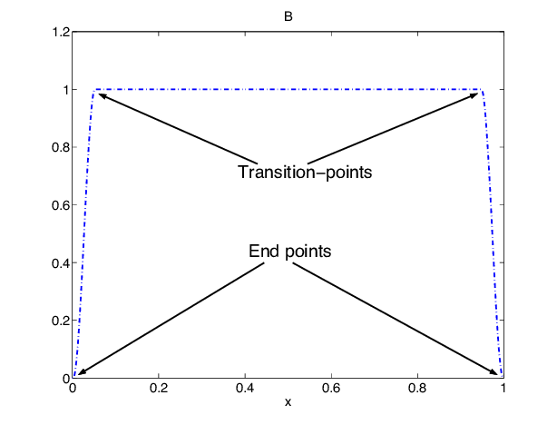 Example of B, with continuous rst derivative. 3.1 Second