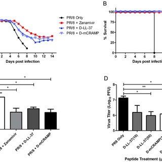 (PDF) Antiviral Activity and Increased Host Defense