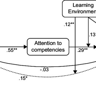 (PDF) How educational innovations and attention to
