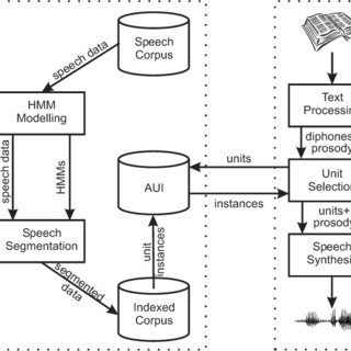 (PDF) Slovak unit-selection speech synthesis: Creating a