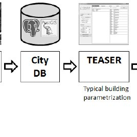 (PDF) Development of a City Information Model to support